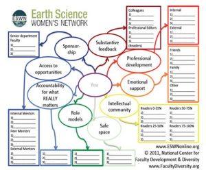 ESWN mentoring map