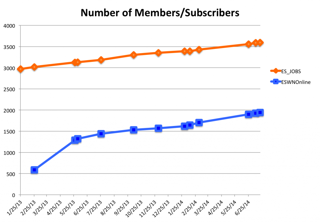 Number of members subscribers