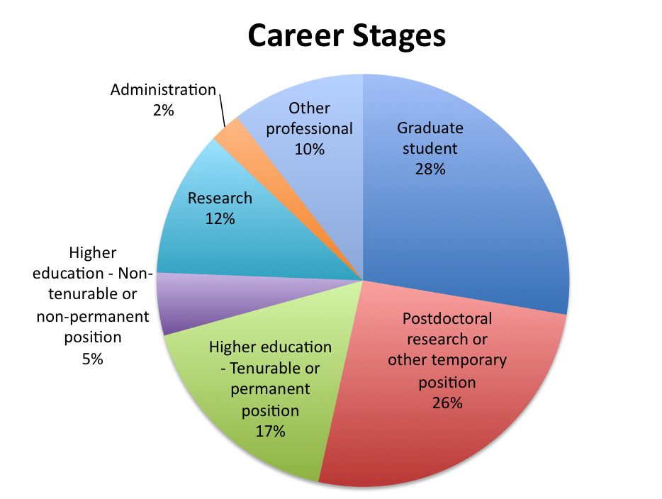 career stages 5