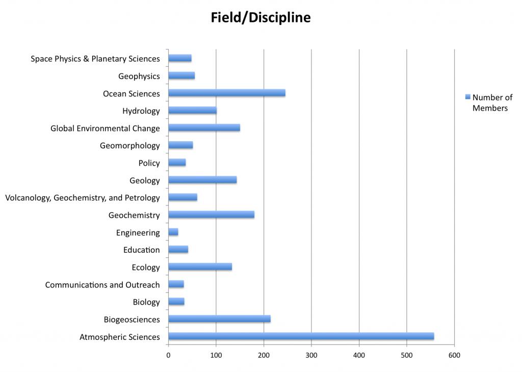 field discipline 5