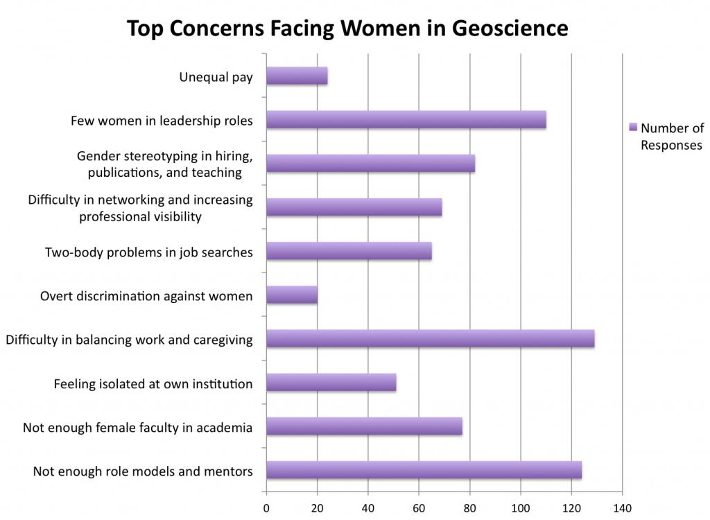 top concerns 5